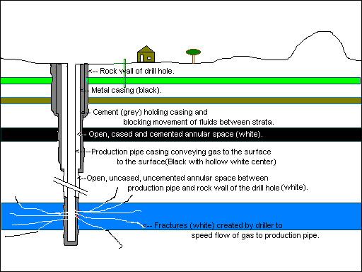 Natural Gas Good And Bad