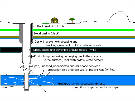 How a Gas Well Is Drilled Down Into the Ground, and What Can ... Gas Well Diagram Schematic on